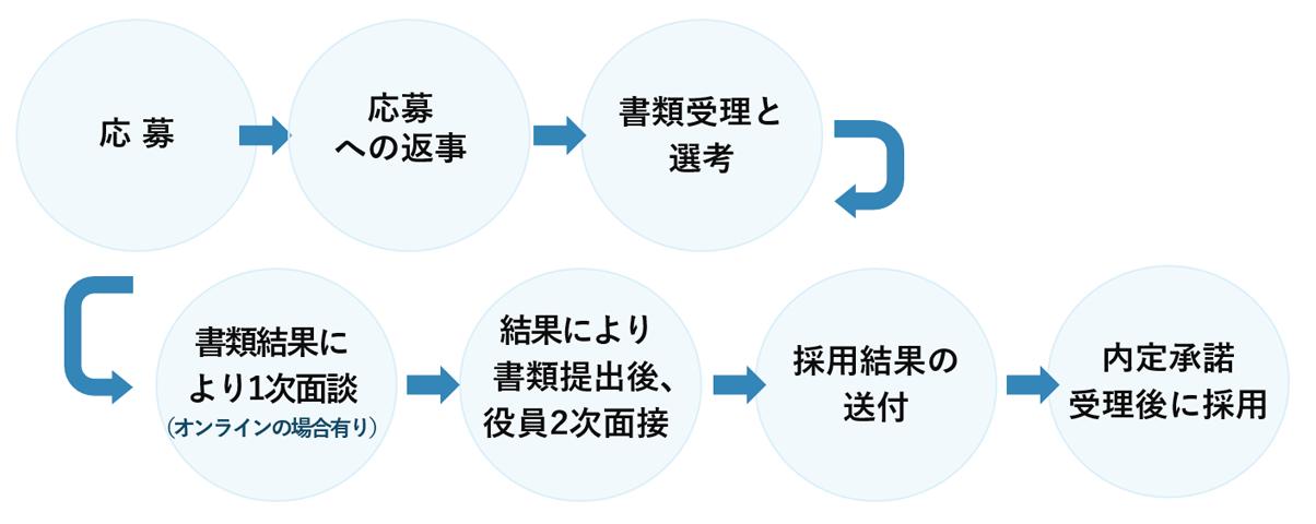 採用フロー図