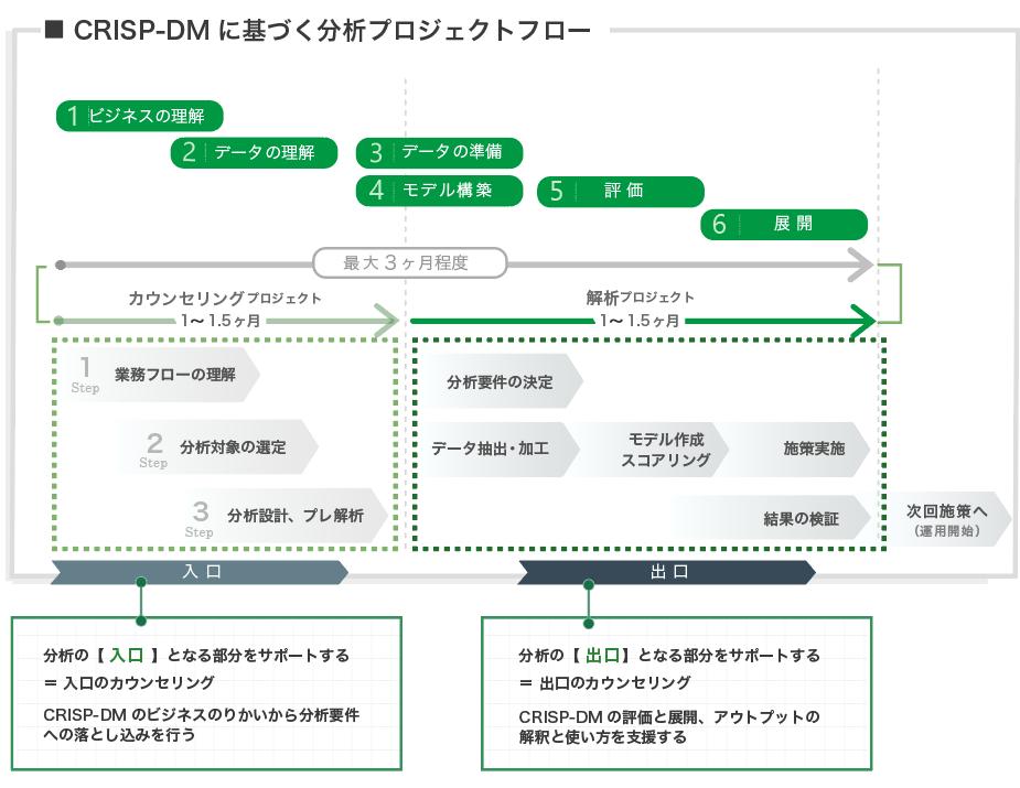 CRISP-DM プロセスモデル