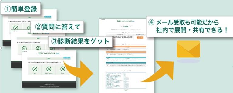 簡易アセスメントサービスweb版