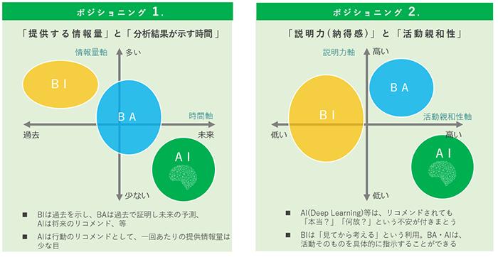 BI・BA・AIの特徴