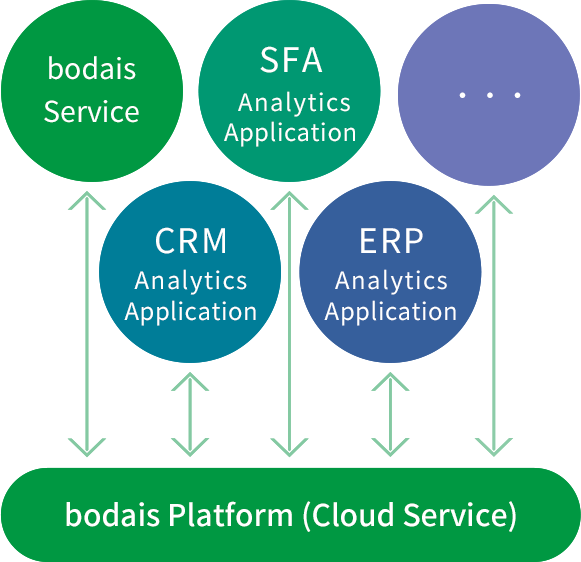 bodais service SFA Analytics Application CRM Analytics Application ERP Analytics Application More to follow bodais Platform(Cloud Service)