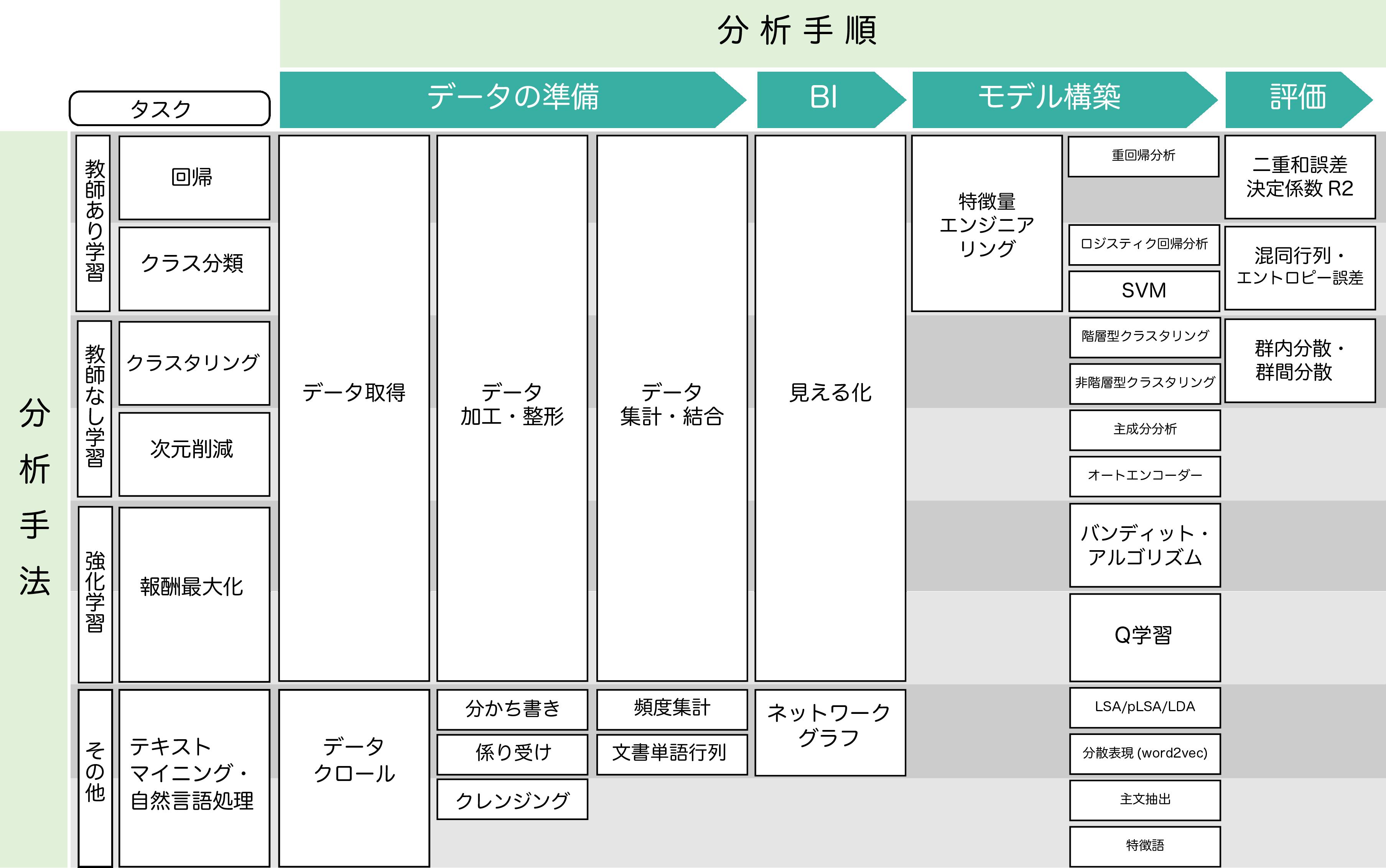解析技術マップ
